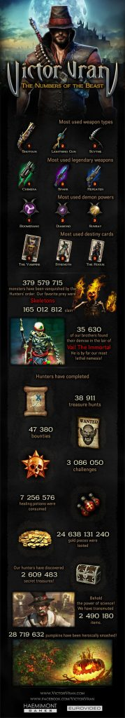 victor vran numbers of the beast infographic