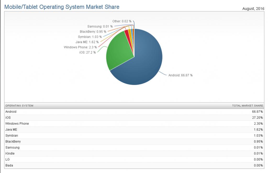 mobile tablet operating system market share 2016