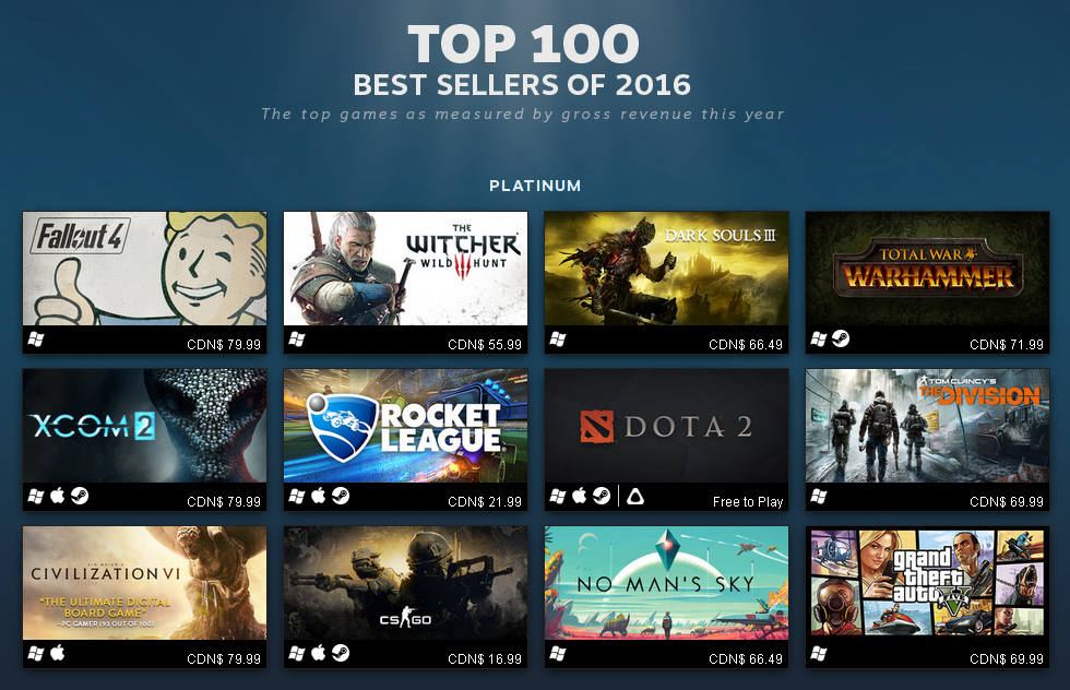 Steam Top 100 Best Sellers of 2016 for Linux, Mac, PC