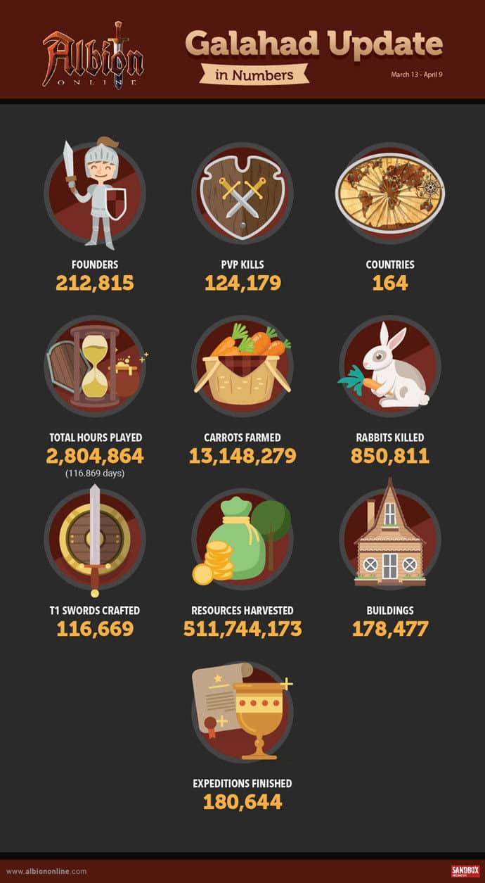albion online and some impressive beta statistics
